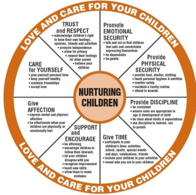 A circle chart of tips on how to nurture, love and care for children